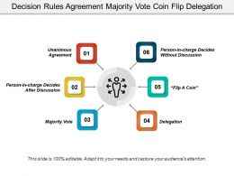Decision Rules Agreement Majority Vote Coin Flip Delegation