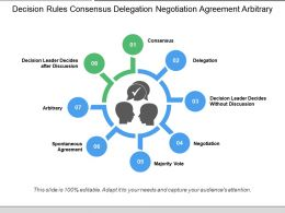 Decision Rules Consensus Delegation Negotiation Agreement Arbitrary