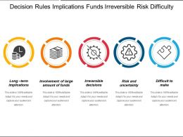 Decision Rules Implications Funds Irreversible Risk Difficulty
