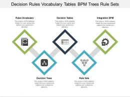 Decision Rules Vocabulary Tables Bpm Trees Rule Sets
