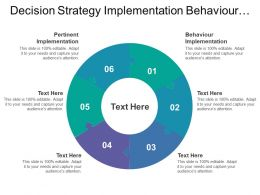 Decision Strategy Implementation Behaviour Implementation Pertinent Implementation Goals Setting