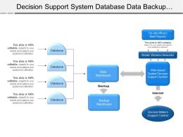 Decision Support System Database Data Backup Warehouse Decision Makers