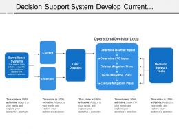 Decision Support System Develop Current Forecast Operational Loop