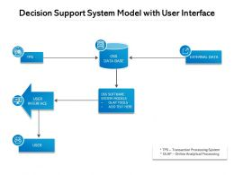 Decision Support System Model With User Interface