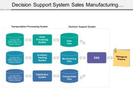 Decision Support System Sales Manufacturing Transportation Managerial Reports