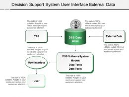 Decision Support System User Interface External Data