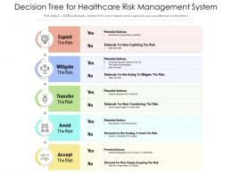 Decision Tree For Healthcare Risk Management System