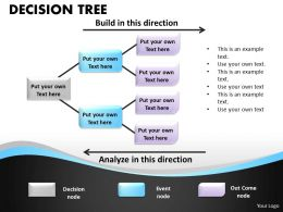 Decision Tree Process chart 20