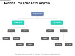 Decision Tree Three Level Diagram