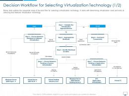 Decision Workflow For Selecting Virtualization Technology Cloud Computing Infrastructure Adoption Plan