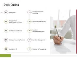 Deck Outline Sustainable Supply Chain Management Ppt Microsoft