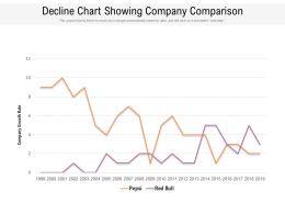 Decline Chart Showing Company Comparison