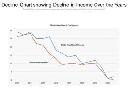 Decline Chart Showing Decline In Income Over The Years