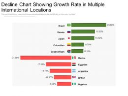 Decline Chart Showing Growth Rate In Multiple International Locations