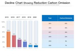 Decline Chart Showing Reduction Carbon Omission
