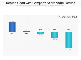 Decline Chart With Company Share Value Decline