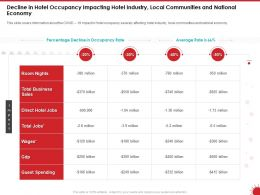 Decline In Hotel Occupancy Impacting Hotel Industry Local Communities And National Economy