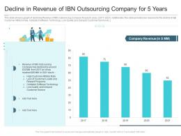 Decline In Revenue Of IBN Outsourcing Company For 5 Years Reasons High Customer Attrition Rate