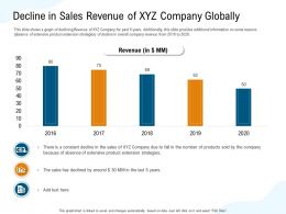 Decline In Sales Revenue Of XYZ Company Globally Fall Ppt Powerpoint Presentation Ideas