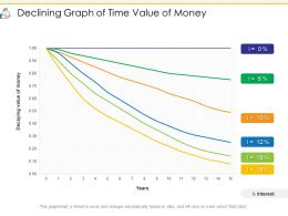 Declining Graph Of Time Value Of Money