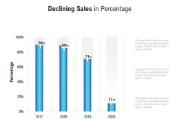 Declining Sales In Percentage