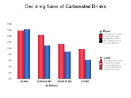 Declining Sales Of Carbonated Drinks