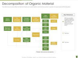 Decomposition Of Organic Material Industrial Waste Management Ppt Infographic