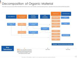 Decomposition Of Organic Material Municipal Solid Waste Management Ppt Professional