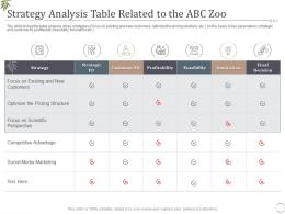 Decrease Visitors Interest Zoo Strategy Analysis Table Related To The ABC Zoo Ppt Brochure