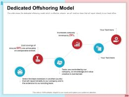 Dedicated Offshoring Model Team Members Ppt Powerpoint Presentation Examples