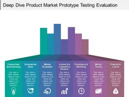 Deep Dive Product Market Prototype Testing Evaluation