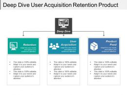 Deep Dive User Acquisition Retention Product