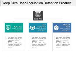 Deep Dive User Acquisition Retention Product