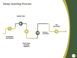 Deep Learning Process Algorithm M566 Ppt Powerpoint Presentation Gallery Example Introduction