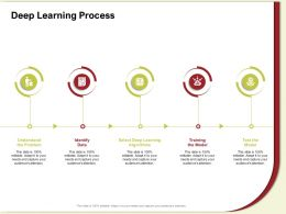 Deep Learning Process Understand M594 Ppt Powerpoint Presentation Gallery Files
