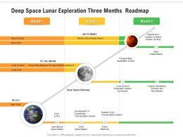 Deep Space Lunar Exploration Three Months Roadmap