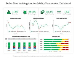 Defect Rate And Supplier Availability Procurement Dashboard