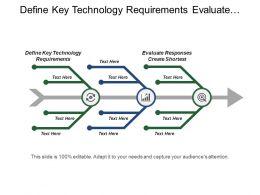 Define Key Technology Requirements Evaluate Responses Create Shortest