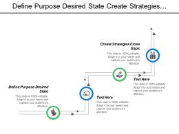 Define Purpose Desired State Create Strategies Close Gaps