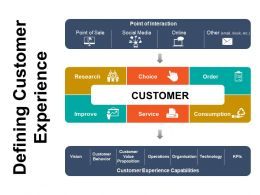 Defining Customer Experience Powerpoint Slide Clipart