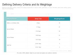 Defining Delivery Criteria And Its Weightage Embedding Vendor Performance Improvement Plan Ppt Infographics