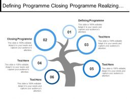 Defining Programme Closing Programme Realizing Benefits Business Needs