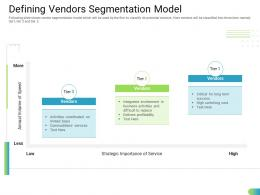 Defining Vendors Segmentation Model Standardizing Supplier Performance Management Process Ppt Elements