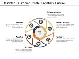 Delighted Customer Create Capability Ensure Focus Create Alignment