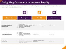 Delighting Customers To Improve Loyalty Email Responses Ppt Powerpoint Tips