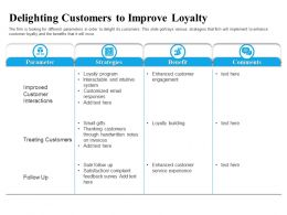 Delighting Customers To Improve Loyalty Gifts Ppt Powerpoint Presentation Styles