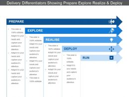 Delivery Differentiators Showing Prepare Explore Realize And Deploy