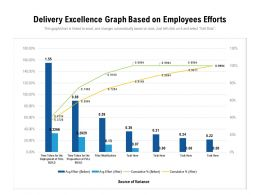 Delivery Excellence Graph Based On Employees Efforts