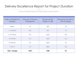 Delivery Excellence Report For Project Duration