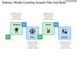 Delivery Model Covering Acquire Plan And Build